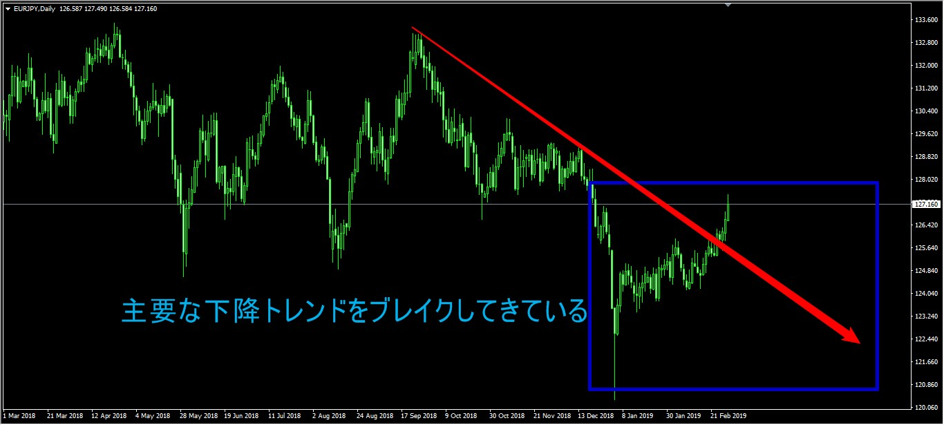 ユーロ円リスクオン